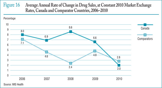 Figure 16 Average Annual Rate of Change in Drug Sales, at Constant 2010 Market Exchange Rates, Canada and Comparator Countries, 2006–2010