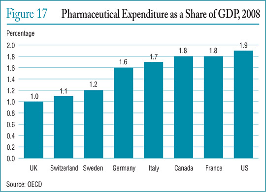 Figure 17 Pharmaceutical Expenditure as a Share of GDP, 2008