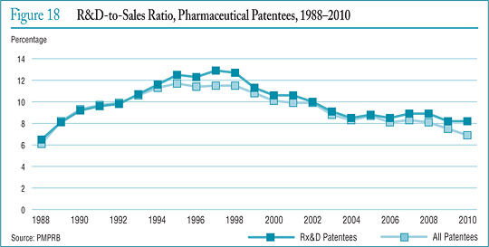 Figure 18 R&D-to-Sales Ratio, Pharmaceutical Patentees, 1988–2010