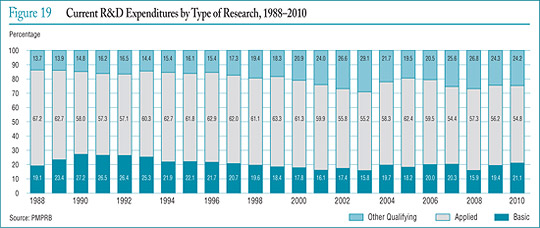 Figure 19 Current R&D Expenditures by Type of Research, 1988–2010