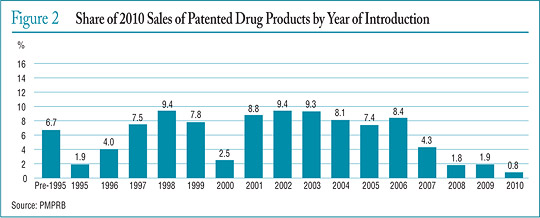 Figure 2 Share of 2010 Sales of Patented Drug Products by Year of Introduction