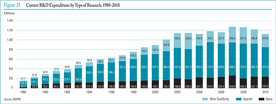 Figure 21 Current R&D Expenditures by Type of Research, 1988¡§C2010