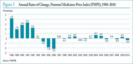 Figure 3 Annual Rates of Change, Patented Medicines Price Index (PMPI), 1988–2010