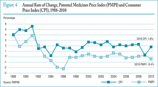 Figure 4 Annual Rate of Change, Patented Medicines Price Index (PMPI) and Consumer Price Index (CPI), 1988–2010