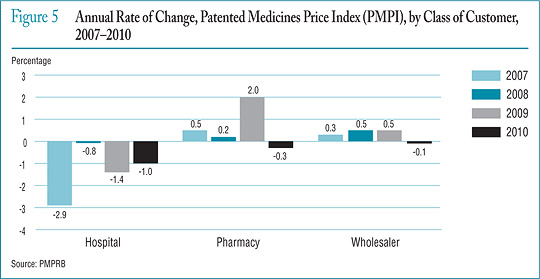 Figure 5 Annual Rate of Change, Patented Medicines Price Index (PMPI), by Class of Customer, 2007–2010