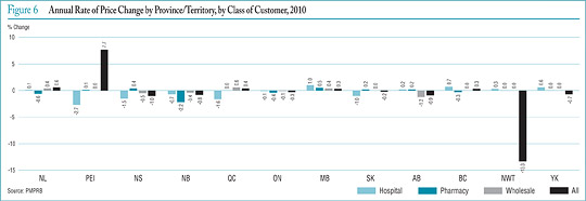 Figure 6 Annual Rate of Price Change by Province/Territory, by Class of Customer, 2010