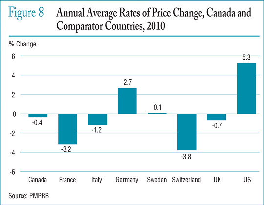 Figure 8 Annual Average Rates of Price Change, Canada and Comparator Countries, 2010