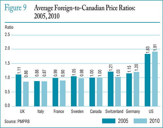 Figure 9 Average Foreign-to-Canadian Price Ratios: 2005, 2010
