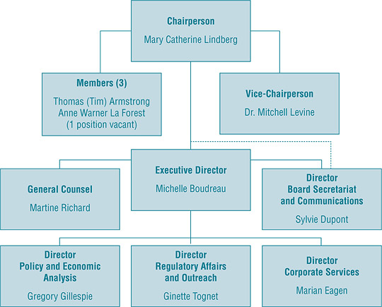 Organizational Structure and Staff