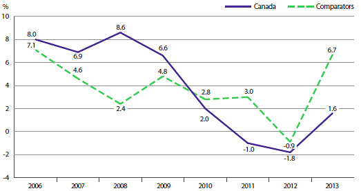 FIGURE 16 Average Annual Rate of Change in Drug Sales, at Constant 2013 Market Exchange Rates, Canada and Comparator Countries, 2006–2013
