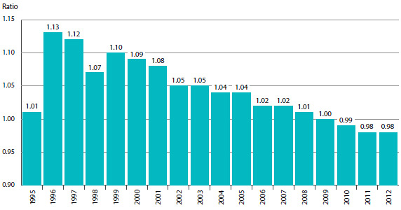 FIGURE 7 Average Ratio of 2013 Price to Introductory Price, by Year of Introduction