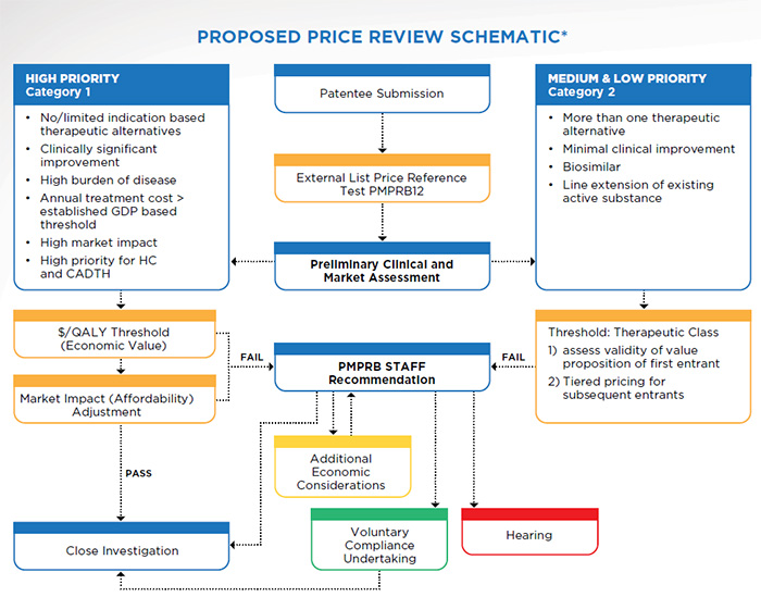 Proposed Price Review Schematic