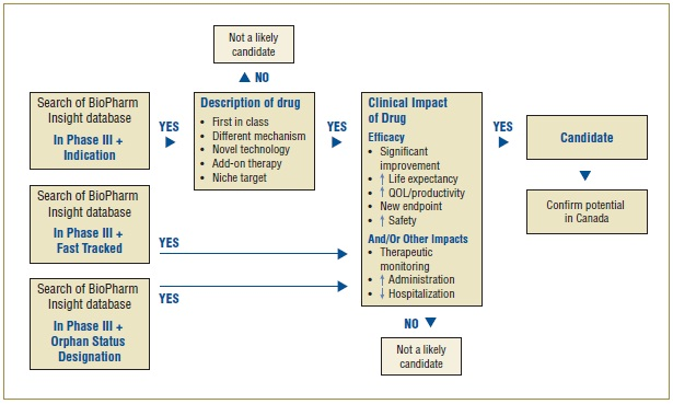 Figure 1. Algorithm to select drugs for the NDPM