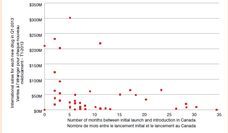 Introduction lag in Canada - New drug launches since 2009